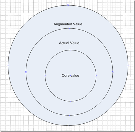 Define the Core Formal and Augmented elements a product?